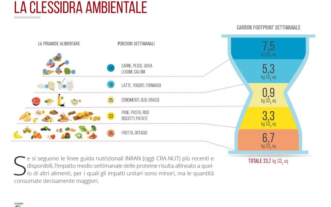 Clessidra ambientale, un nuovo approccio alla sostenibilità delle carni